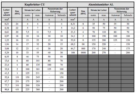 leitungsquerschnitt  awg und mm mit den zulaessigen max