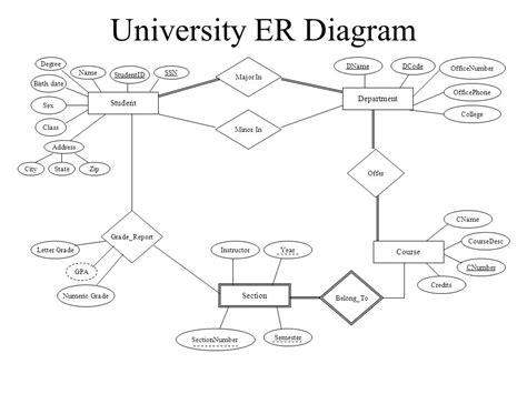 erd diagram for university tshirtmaker me