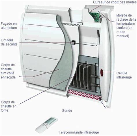 inertie seche ou fluide chambre radiateur à inertie comment ça marche radiateurplus