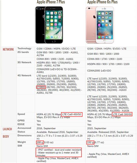 iphone 6s features and specifications discover the new features of iphone 7 plus a hooray or a