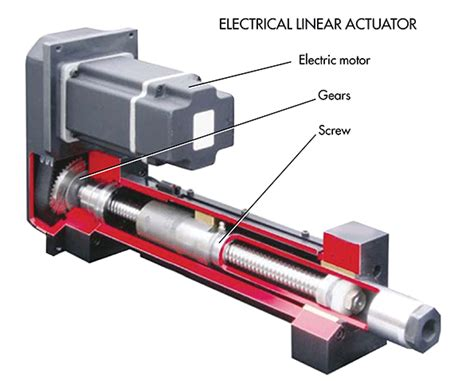 Linear Electric Motor by Why Linear Actuators Become So Popular