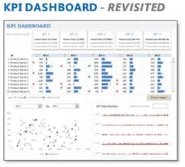 Kpi Report Sle Format by All Articles On Kpi Dashboards Chandoo Org Learn