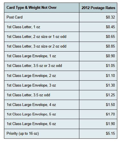Chart Of Postage Rates.html