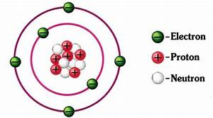 Structure Of Atoms  Protons Electrons And Neutrons