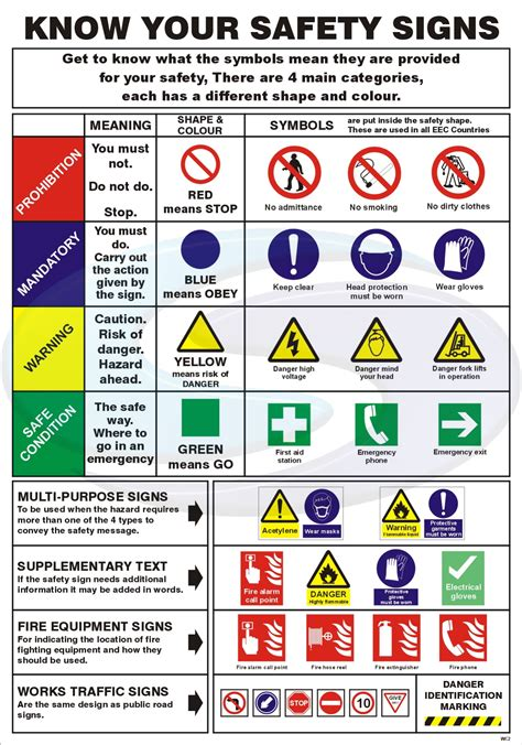 commercial   lab safety symbols