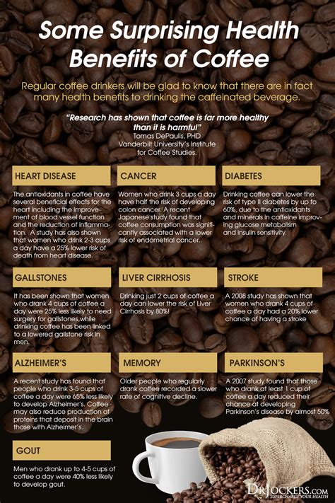 Coffee is chock full of substances that may help guard against conditions more common in women. Is Coffee Good or Bad For You? - DrJockers.com