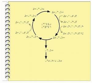 Example Calvin Cycle