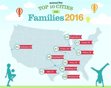 mckinney     cities  young families