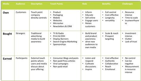 digital marketing plan 12 digital marketing plan exles pdf docs exles