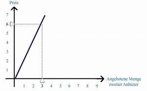 Statik Berechnen Kosten : die angebotskurve mikro konomie ~ Themetempest.com Abrechnung