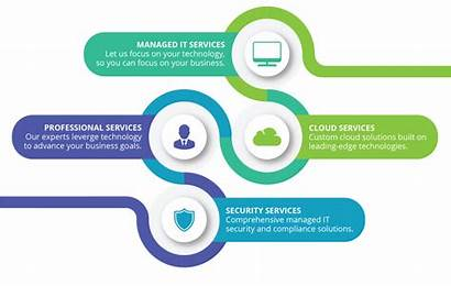 Professional Services Managed Technology Security Technologies Outsourcing