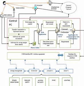 Block Diagram Of The Designed Visualization Software   Smarthomeapp