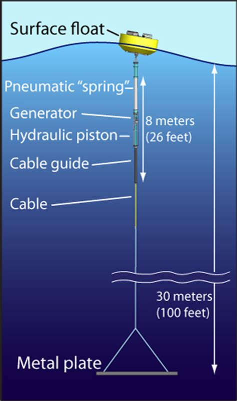 harnessing  awesome power   ocean waves mbari