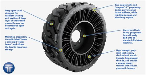 Michelin X Tweel Ssl All Terrain, For Skid Steer Loaders