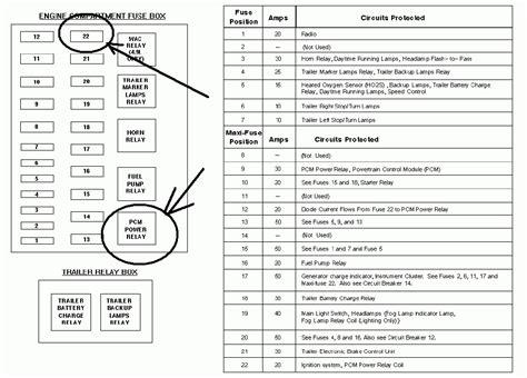 1999 F150 Fuse Box by 1995 F150 Fuse Box Diagram Fuse Box And Wiring Diagram