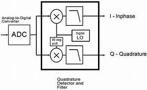 Digital Modulation Basics  Part 2  Qam And Evm