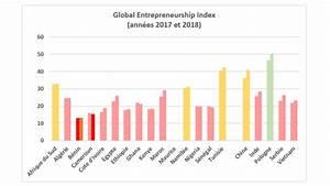 Attractivité et compétitivité des 15 pays d'Afrique ...