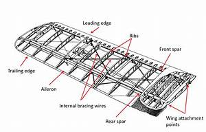 Airplane Wing Parts Diagram