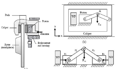Floating Caliper Diagram by The Floating Caliper Hydraulic Disc Brake A May Be
