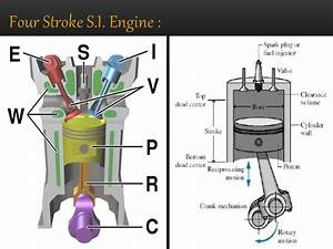 Thermal Ii  Ppt On Valve Timing Diagram For Four Stroke Si
