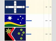 Alternative Australian Flag Survey Results Announced