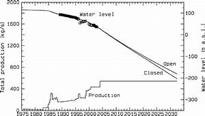 Pressure Decline Data  Measured As Water Level  From An
