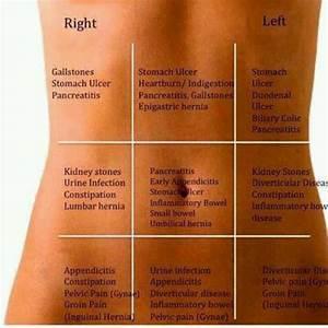 Diagram Of Illness For Abdomen Area