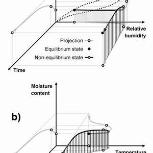 (PDF) A critical discussion of the physics of wood–water ...