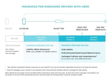 Insurance For Drivers - rideshare insurance guide for lyft uber drivers