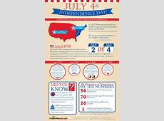 Six Infographics for Independence Day Visually Blog
