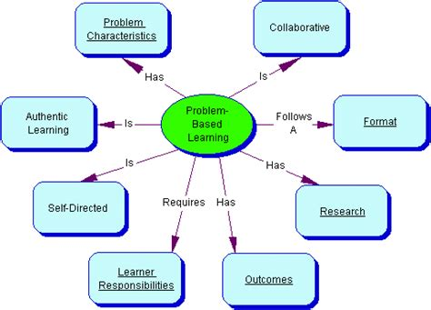 teaching learning platforms  institute