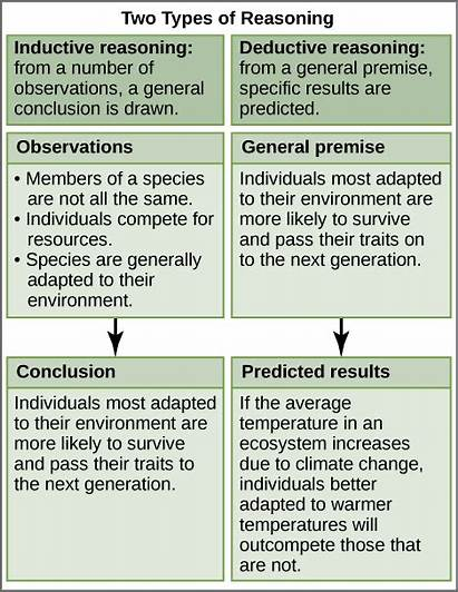 Reasoning Deductive Inductive Scientific Thinking Biology Science