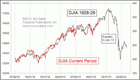 stock market chart  today eerily reminiscent   jewelry diamonds coins