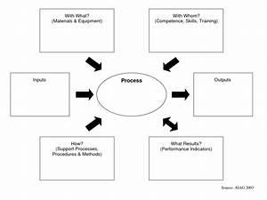 Blank Turtle Diagram Process
