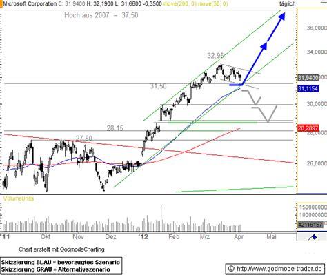 microsoft stock price history microsoft stock price msft today chart price analysis