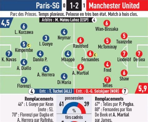 Newspaper Player Ratings PSG vs Manchester United 2020 UCL ...