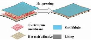 Waterproof And Moisture Permeability Performance Of Laminated Fabrics With Electrospun Nano