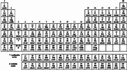 Atomic Elements Number Periodic Sorted Chemical Properties