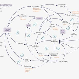 Food Loop Diagram by 4 Food Systems Map That Shows How Subsystems