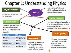 Revision Physics Spm 2015
