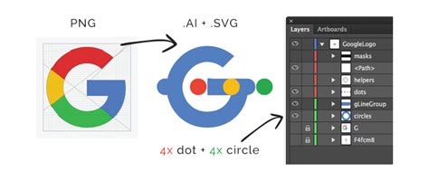 Scalable vector graphics, more affectionately known as svgs, are a versatile file format — yet not enough web designers and developers incorporate them into client projects. Recreating the Google Logo Animation with SVG and ...