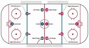 Ice Hockey Positions Diagram