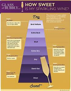 Pinot Noir Vintage Chart The Guide To Buying Champagne Glass Of Bubbly