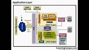 Sap R3 Overview - Sap Architecture Overview