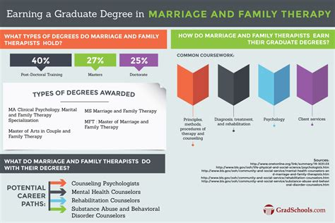 top marriage  family counseling doctorate campus