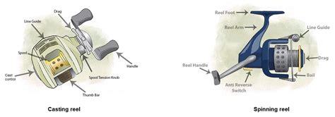reels fishingplanetcom