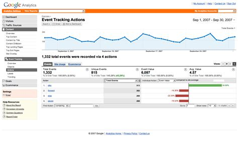 Maximize Google Analytics Tool In Optimizing Your