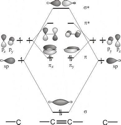 alkynes properties chemgapedia