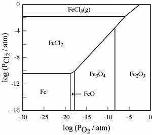 Phase Stability Diagram Of The Fe