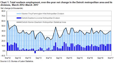 us bureau labor statistics detroit area employment march 2017 midwest information